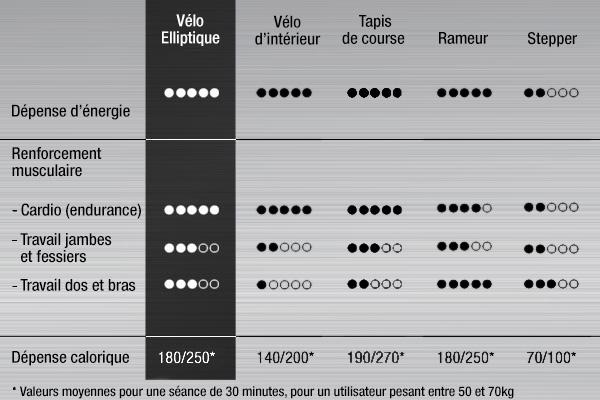 Comparatif entre un velo elliptique et d'autres appareils cardio d'intérieur